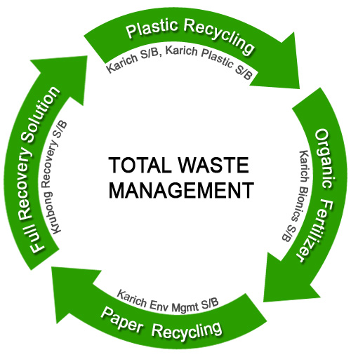 Total Waste Solution | Karich